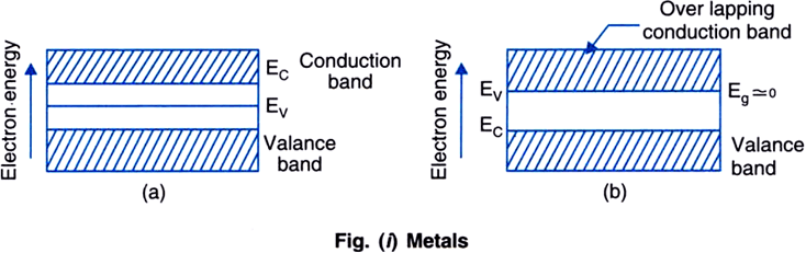 energy band diagram of insulator wiring diagrams for cars distinguish between metals insulators and semiconductors on the in valence is completely filled conduction empty gap quite large eg 3 ev