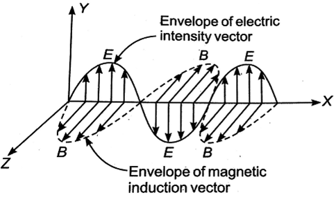 Important Questions of Electromagnetic Waves for NEET