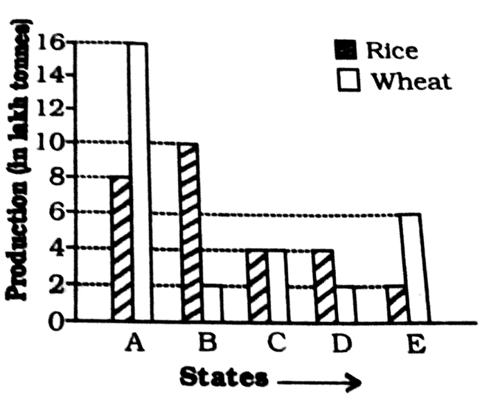 The bar graph provided below represents the production of