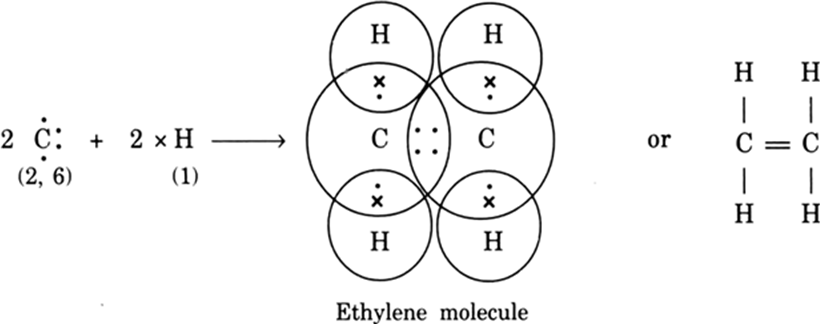 Explain the formation of covalent bonds in (i) chlorine