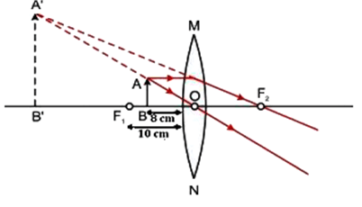 One-half of a convex lens of focal length 10 cm is covered