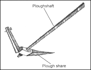 Draw a diagram of a plough and label the following parts