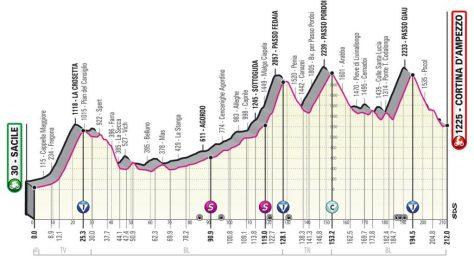 giro-italia-2021-etapa16-perfil