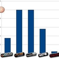 Quelques chiffres de l'industrie musicale