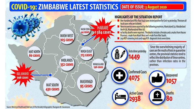 Zimbabwe Records 10 More Death to Covid-19 in one day