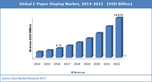 Global-E-Paper-Display-Marke.
