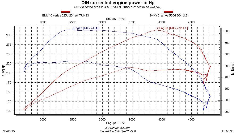 Chiptuning BMW 5 series 535i Active Hybrid 340 ps F1x