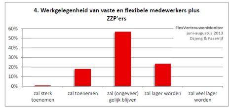 verwachting groei werkgelegenheid zzp flex_fvi_dzjeng