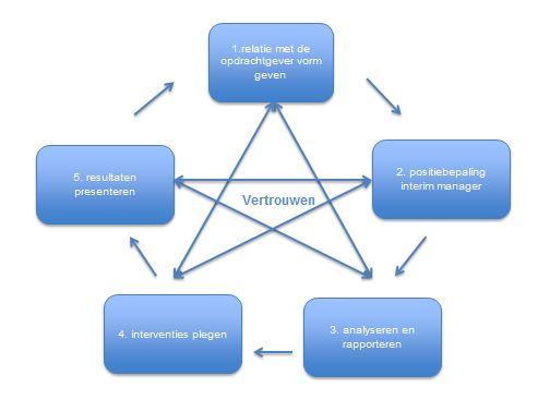 vertrouwen interim management opdracht