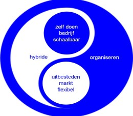 1_Hybrid_Organizing_Paul_Bessems