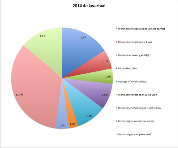 flexibele arbeid vierde kwartaal 2014
