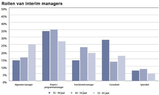 Rollen-van-interim-managers
