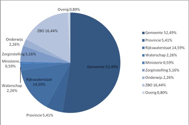 figuur 2: grafiek van gepubliceerde opdrachten verdeeld per type opdrachtgever. Bron: www.tenderplace.nl