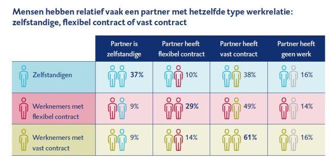 Mensen vaak partner met soortgelijke werkrelatie