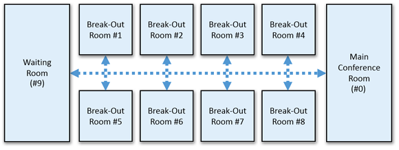 Break-Out-Rooms