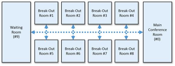 Break-Out-Room