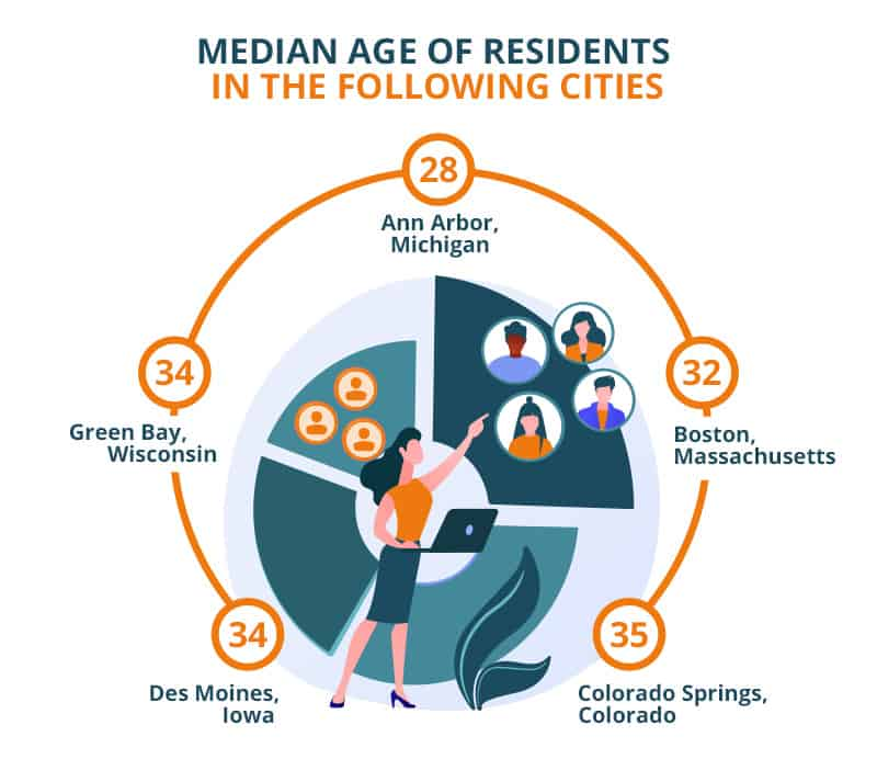 Median Age of Residents