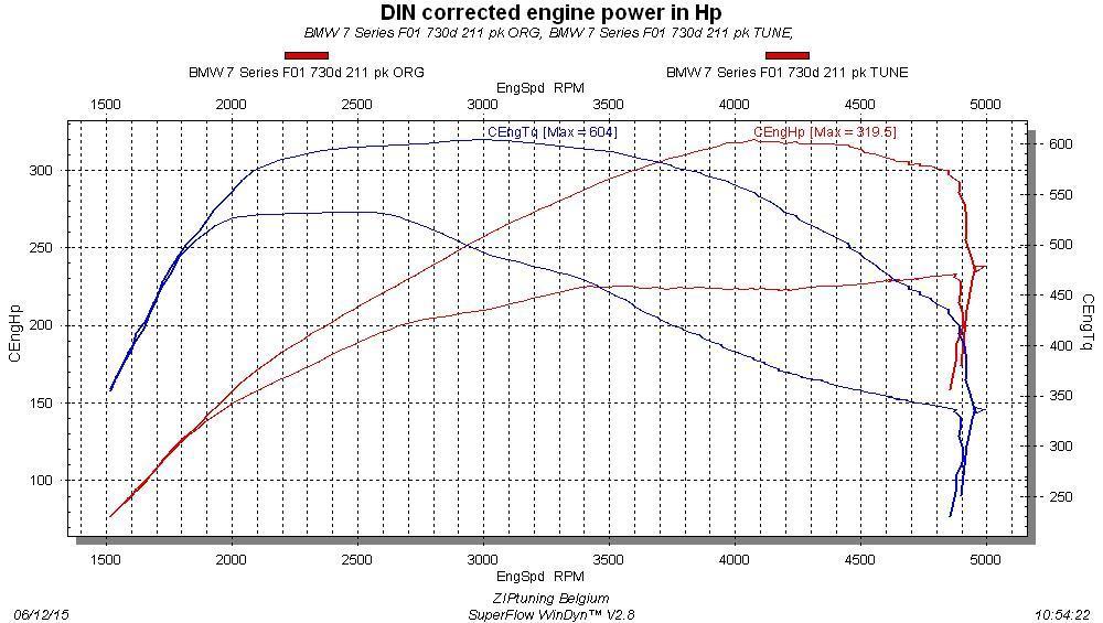 Reprogrammation BMW 7 series 740i 326 cv F01/F02/F03/F04
