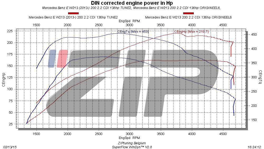 Reprogrammation Mercedes Benz E 220D 194 cv W213 (2016→)