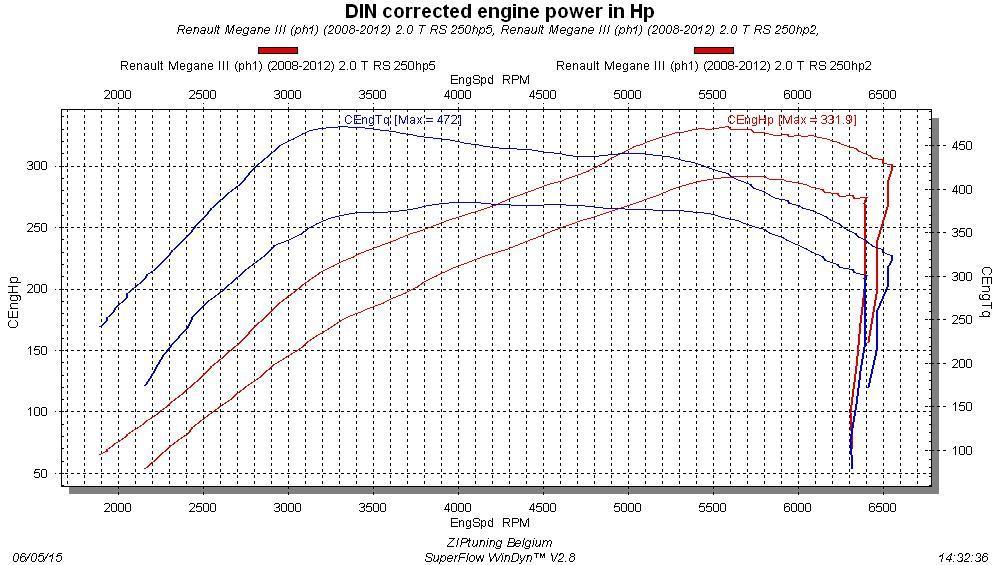 Reprogrammation Renault Megane 1.6 TCE GT 205 cv IV (2015→)
