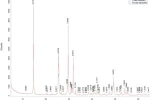 Properties of building gypsum treated using the vortex