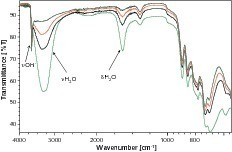 FT-IR spectroscopy for operational process and quality