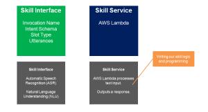 2017-03-01-001-Alexa-Skill-Develpoment-Framework