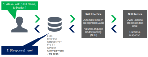 2017-03-01-002-Alexa-Skill-Process-Framework