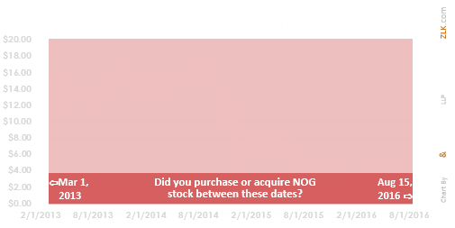 Northern Oil and Gas, Inc  | Levi & Korsinsky, LLP | Class Action
