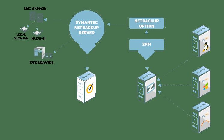 NetBackup-alternativ