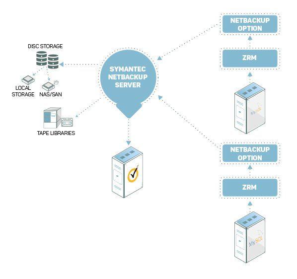 NetBackup-diagram