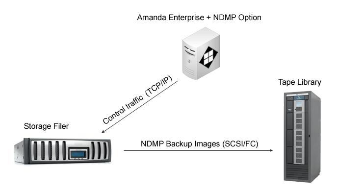 ndmp_option
