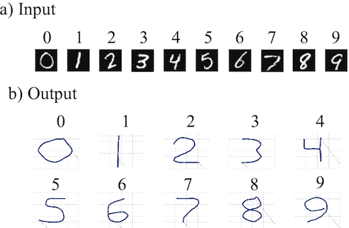Example input and output from Spaun. a) Handwritten numbers used as input. b) Numbers drawn by Spaun using its arm.