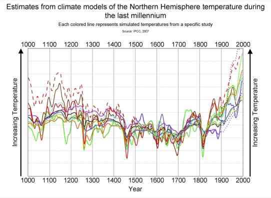 Simulated_Temperatures_1000-2000
