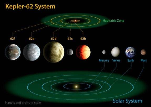 Kepler-62-planets
