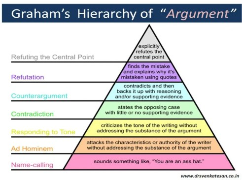 argument_hierarchy