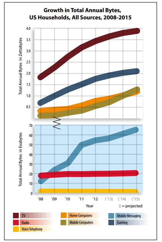 American_media_consumption_Growth