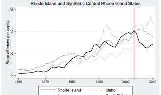 Rhode island rape reports compared with three similar states. The vertical line in the timeline is when people took notice of the prostitution loophole. Image: NBER