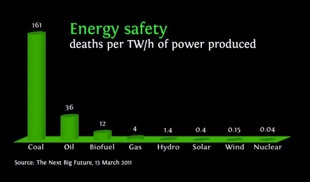 energy-safety-deaths-twh