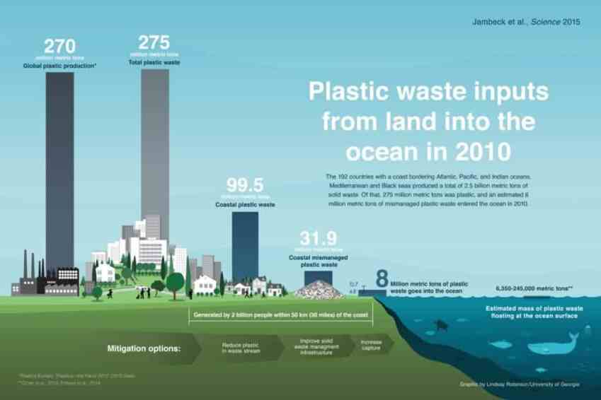 plastic pollution chart