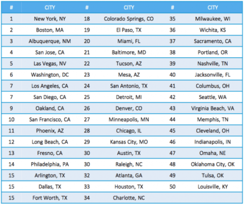 Figure 1: Ranking of 50 Largest Cities Based On Where Solar Offers Best Financial Value. Source: Going Solar in America (report)