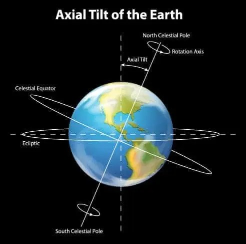 earth orbit length - photo #38