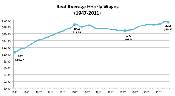 """Source: Economic Policy Institute, """"Wages and Compensation Stagnating,"""" 2011, based on Bureau of Labor Statistics data. Figures are for production and non-supervisory workers."""