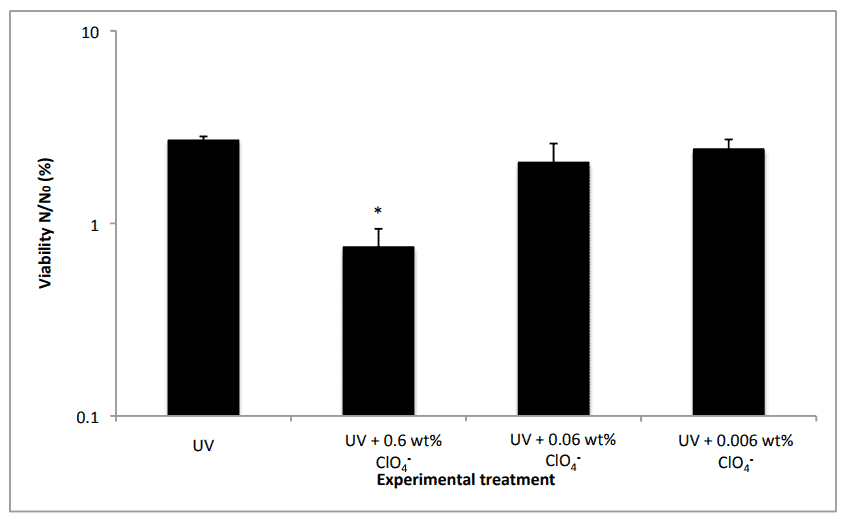 Effects of low concentrations of UVC-irradiated Mg(ClO4)2 on cell viability, 60 seconds exposure. UV = UVC irradiated control; ClO4- = Mg(ClO4)2 at given wt%. Credit: Scientific Reports.