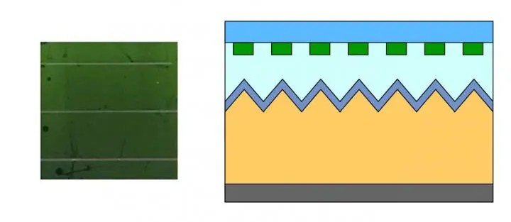Left: The nanopatterned module appears green, independent of the angle. Right: Schematic of silicon nanoscatterer arrays on top of a sapphire cover slide, integrated into a commonly used solar panel design. Credit: Neder et al.