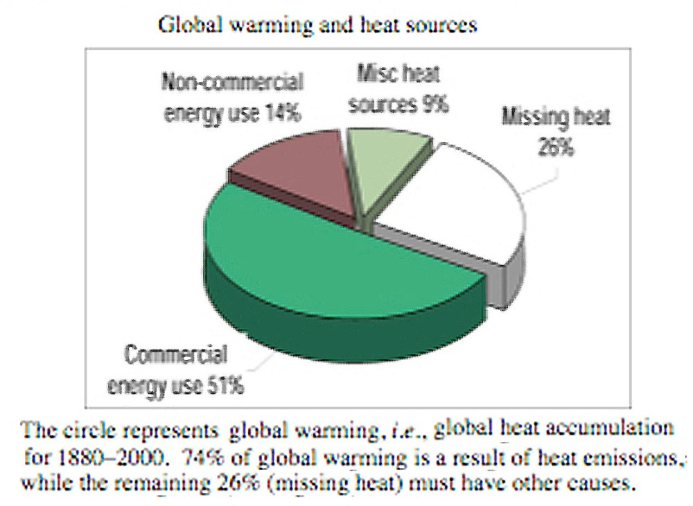 medium resolution of  creating good global warming cause and effect essay topics