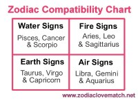 √ Virgo Male Compatibility Chart | 10+ best ideas about