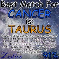 It`s the compatibility day! Do you know who is Cancer's best match?  Tag your Ca...