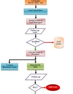 Procedure to customize zoho crm for   scenario also online help rh
