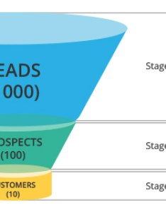 Leads process flow in business also working with online help zoho crm rh